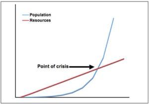 Malthus graph
