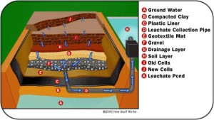 waste disposal: landfill diagram