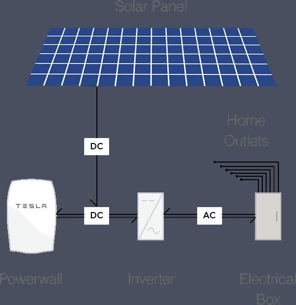 powerwall-how-it-works