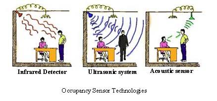 occupancy sensor technologies