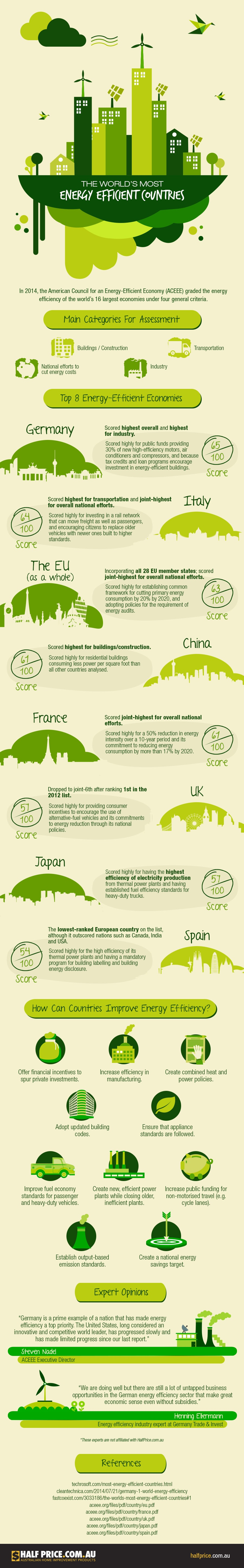 World's-Most-Energy-Efficient-Countries-Infographic