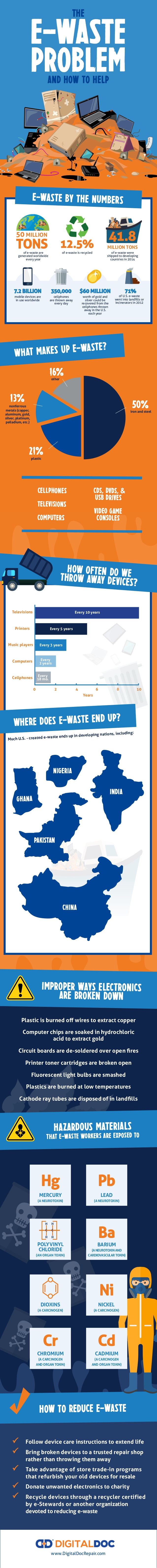 e-waste recycling infographic high tech trash