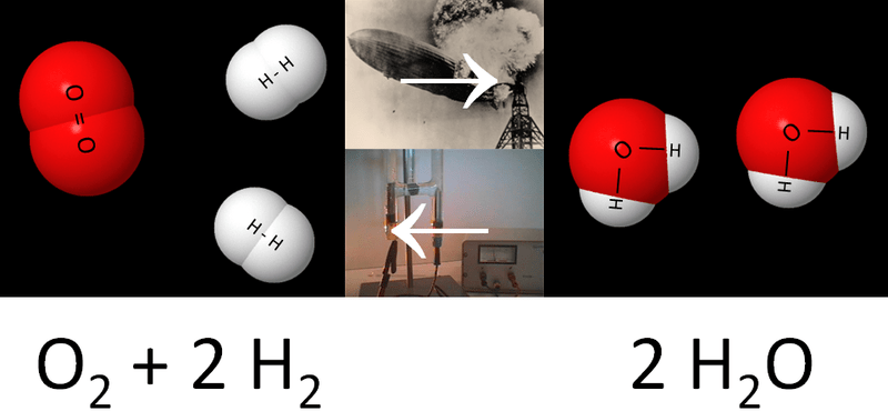 Electrolysis collage. hydrogen fuel cells