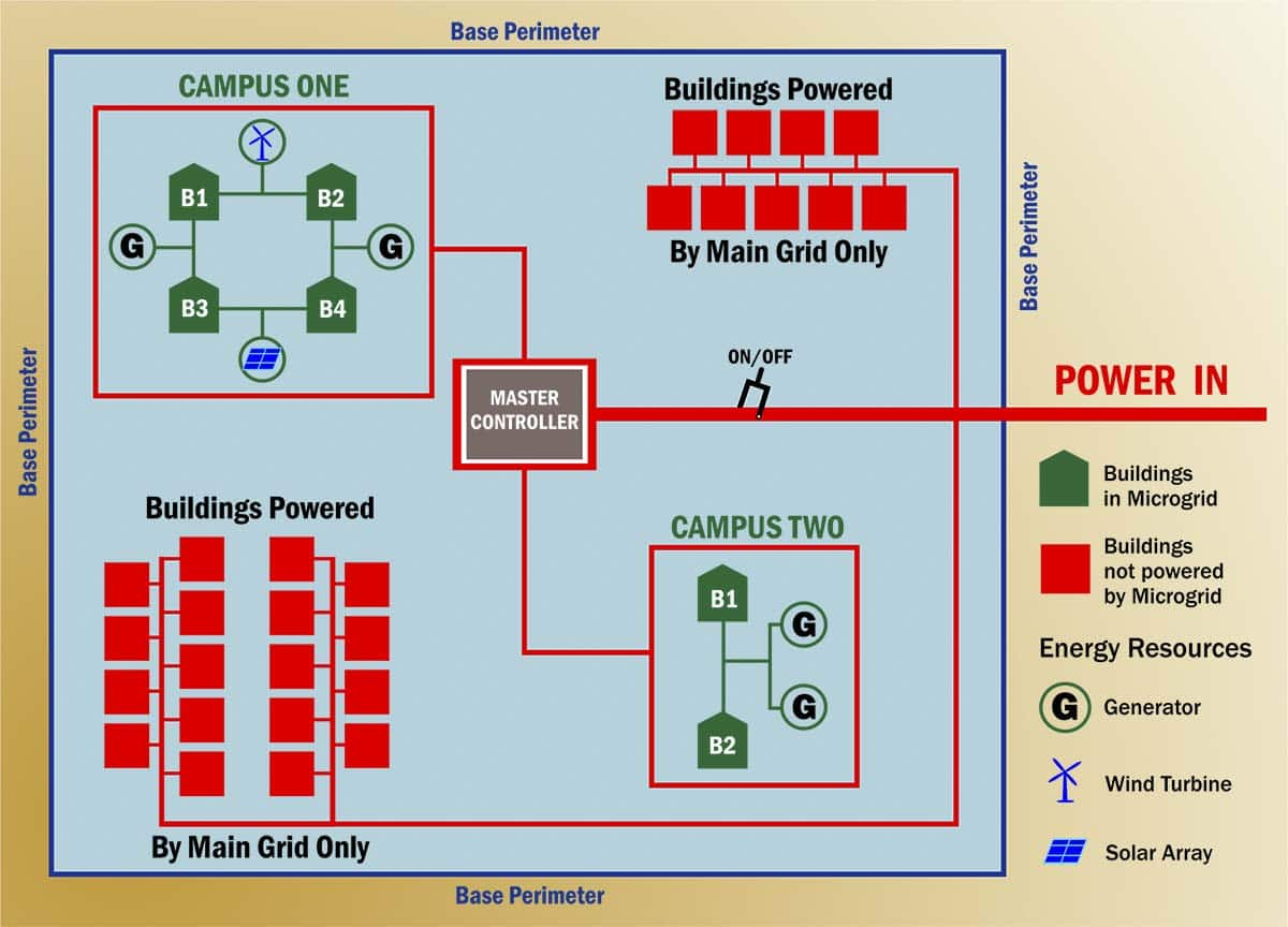 microgrid diagram. US military sustainability