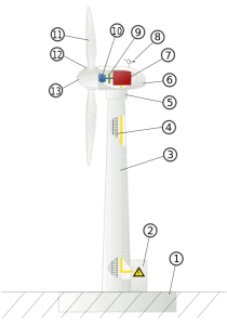 HAWT Wind turbine components